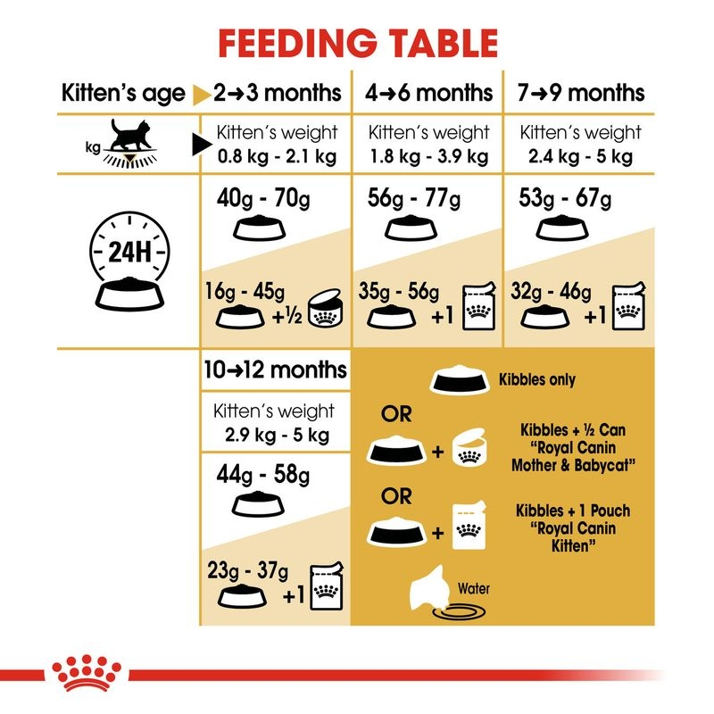 tabel hranire